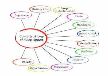 Complications-of-Sleep-Apnea_Ingenious-Dentistry-Houston